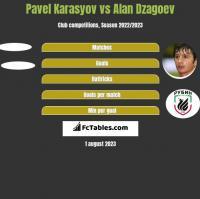 Pavel Karasyov vs Alan Dzagoev h2h player stats