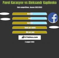 Pavel Karasyov vs Aleksandr Kaplienko h2h player stats