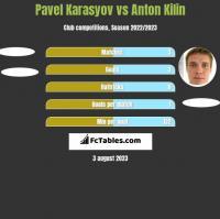 Pavel Karasyov vs Anton Kilin h2h player stats