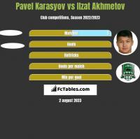 Pavel Karasyov vs Ilzat Akhmetov h2h player stats
