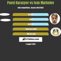 Pavel Karasyov vs Ivan Markelov h2h player stats