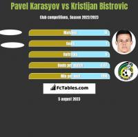 Pavel Karasyov vs Kristijan Bistrovic h2h player stats