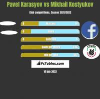 Pavel Karasyov vs Mikhail Kostyukov h2h player stats