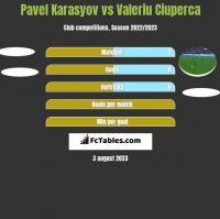 Pavel Karasyov vs Valeriu Ciuperca h2h player stats