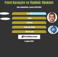 Pavel Karasyov vs Vladimir Obukhov h2h player stats