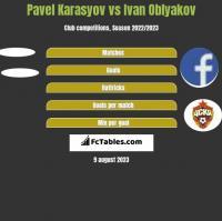 Pavel Karasyov vs Ivan Oblyakov h2h player stats