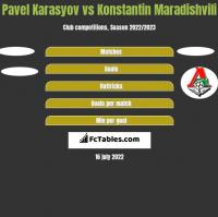 Pavel Karasyov vs Konstantin Maradishvili h2h player stats