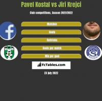 Pavel Kostal vs Jiri Krejci h2h player stats
