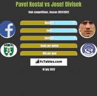 Pavel Kostal vs Josef Divisek h2h player stats