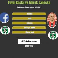 Pavel Kostal vs Marek Janecka h2h player stats