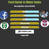 Pavel Kostal vs Matus Conka h2h player stats