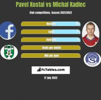 Pavel Kostal vs Michal Kadlec h2h player stats