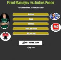 Paweł Mamajew vs Andres Ponce h2h player stats