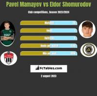 Pavel Mamayev vs Eldor Shomurodov h2h player stats