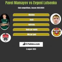 Pavel Mamayev vs Evgeni Lutsenko h2h player stats