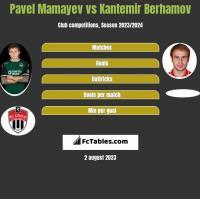 Pavel Mamayev vs Kantemir Berhamov h2h player stats
