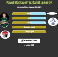 Pavel Mamayev vs Daniil Lesovoy h2h player stats