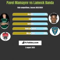 Pavel Mamayev vs Lameck Banda h2h player stats