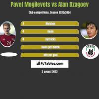 Pavel Mogilevets vs Alan Dzagoev h2h player stats