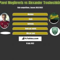 Pavel Mogilevets vs Alexander Troshechkin h2h player stats