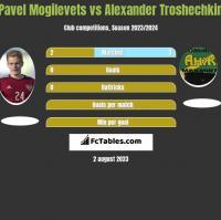 Pawieł Mogilewiec vs Alexander Troshechkin h2h player stats