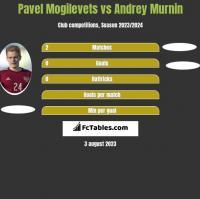 Pawieł Mogilewiec vs Andrey Murnin h2h player stats