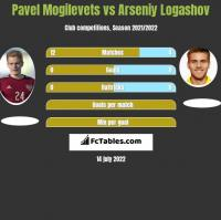 Pavel Mogilevets vs Arseniy Logashov h2h player stats