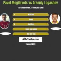 Pawieł Mogilewiec vs Asenij Łogaszow h2h player stats