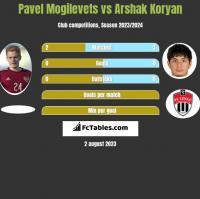 Pavel Mogilevets vs Arshak Koryan h2h player stats