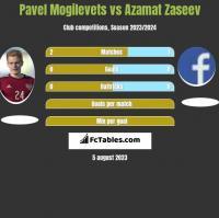 Pavel Mogilevets vs Azamat Zaseev h2h player stats