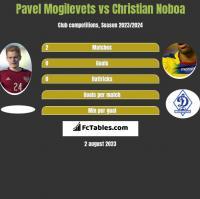 Pawieł Mogilewiec vs Christian Noboa h2h player stats