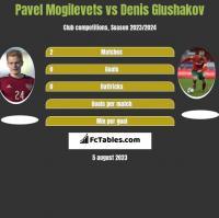 Pavel Mogilevets vs Denis Glushakov h2h player stats
