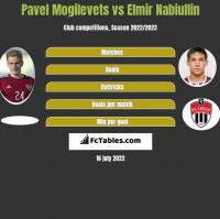 Pawieł Mogilewiec vs Elmir Nabiullin h2h player stats