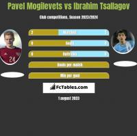 Pawieł Mogilewiec vs Ibrahim Tsallagov h2h player stats