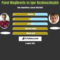 Pavel Mogilevets vs Igor Bezdenezhnykh h2h player stats
