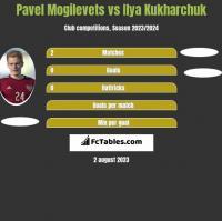 Pavel Mogilevets vs Ilya Kukharchuk h2h player stats