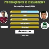 Pavel Mogilevets vs Ilzat Akhmetov h2h player stats