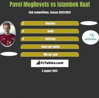 Pawieł Mogilewiec vs Islambek Kuat h2h player stats