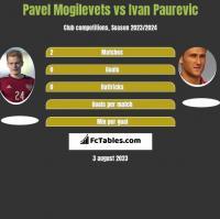 Pavel Mogilevets vs Ivan Paurevic h2h player stats