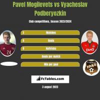 Pavel Mogilevets vs Vyacheslav Podberyozkin h2h player stats