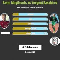 Pavel Mogilevets vs Yevgeni Bashkirov h2h player stats