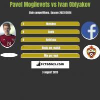 Pavel Mogilevets vs Ivan Oblyakov h2h player stats