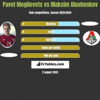 Pawieł Mogilewiec vs Maksim Glushenkov h2h player stats
