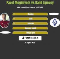 Pavel Mogilevets vs Danil Lipovoy h2h player stats