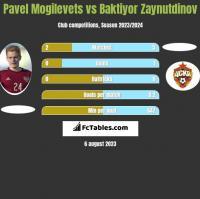 Pavel Mogilevets vs Baktiyor Zaynutdinov h2h player stats