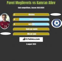 Pawieł Mogilewiec vs Kamran Aliev h2h player stats