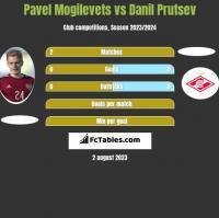 Pawieł Mogilewiec vs Danil Prutsev h2h player stats