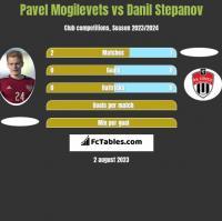 Pavel Mogilevets vs Danil Stepanov h2h player stats