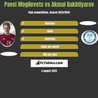 Pawieł Mogilewiec vs Akmal Bakhtiyarov h2h player stats