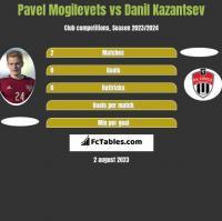 Pavel Mogilevets vs Danil Kazantsev h2h player stats